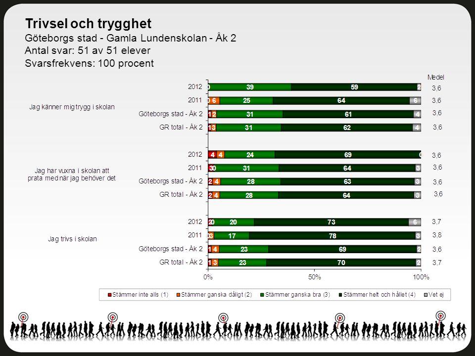Trivsel och trygghet Göteborgs stad - Gamla Lundenskolan - Åk 2 Antal svar: 51 av 51 elever Svarsfrekvens: 100 procent
