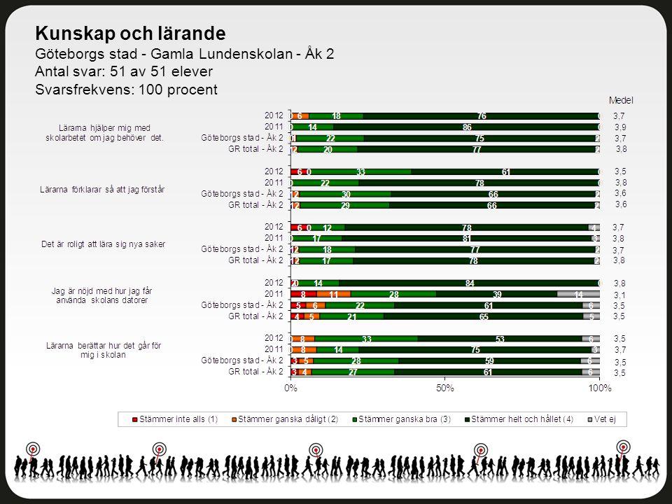 Kunskap och lärande Göteborgs stad - Gamla Lundenskolan - Åk 2 Antal svar: 51 av 51 elever Svarsfrekvens: 100 procent