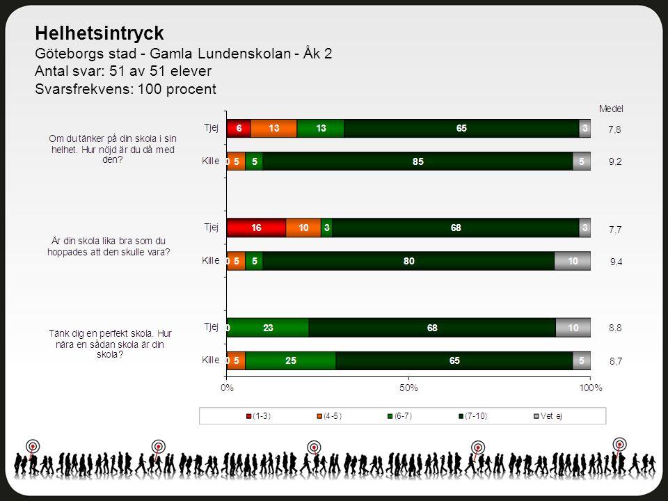 Helhetsintryck Göteborgs stad - Gamla Lundenskolan - Åk 2 Antal svar: 51 av 51 elever Svarsfrekvens: 100 procent