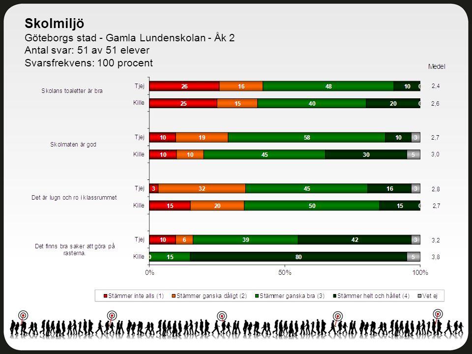 Skolmiljö Göteborgs stad - Gamla Lundenskolan - Åk 2 Antal svar: 51 av 51 elever Svarsfrekvens: 100 procent