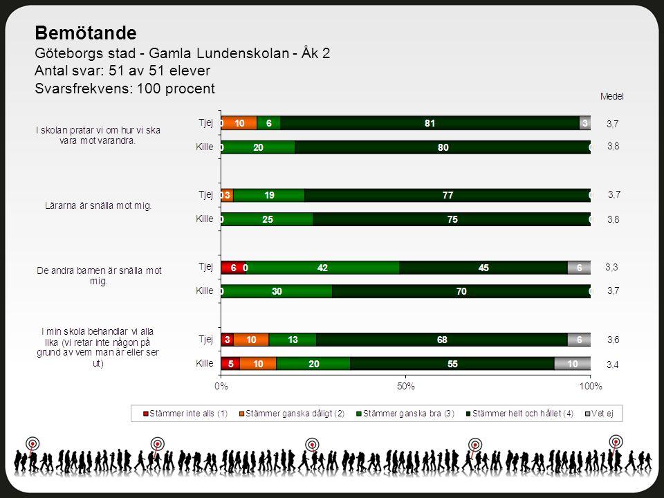 Bemötande Göteborgs stad - Gamla Lundenskolan - Åk 2 Antal svar: 51 av 51 elever Svarsfrekvens: 100 procent