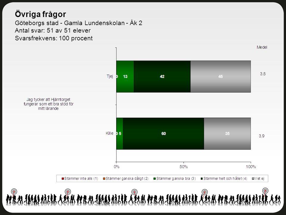 Övriga frågor Göteborgs stad - Gamla Lundenskolan - Åk 2 Antal svar: 51 av 51 elever Svarsfrekvens: 100 procent