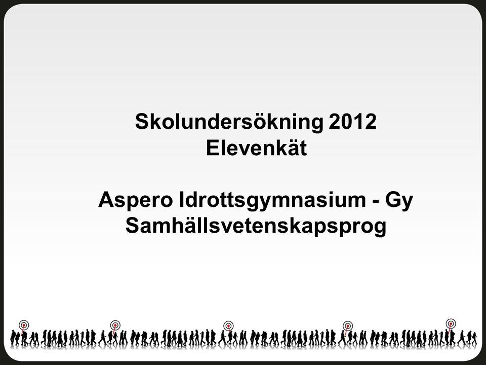 Skolundersökning 2012 Elevenkät Aspero Idrottsgymnasium - Gy Samhällsvetenskapsprog