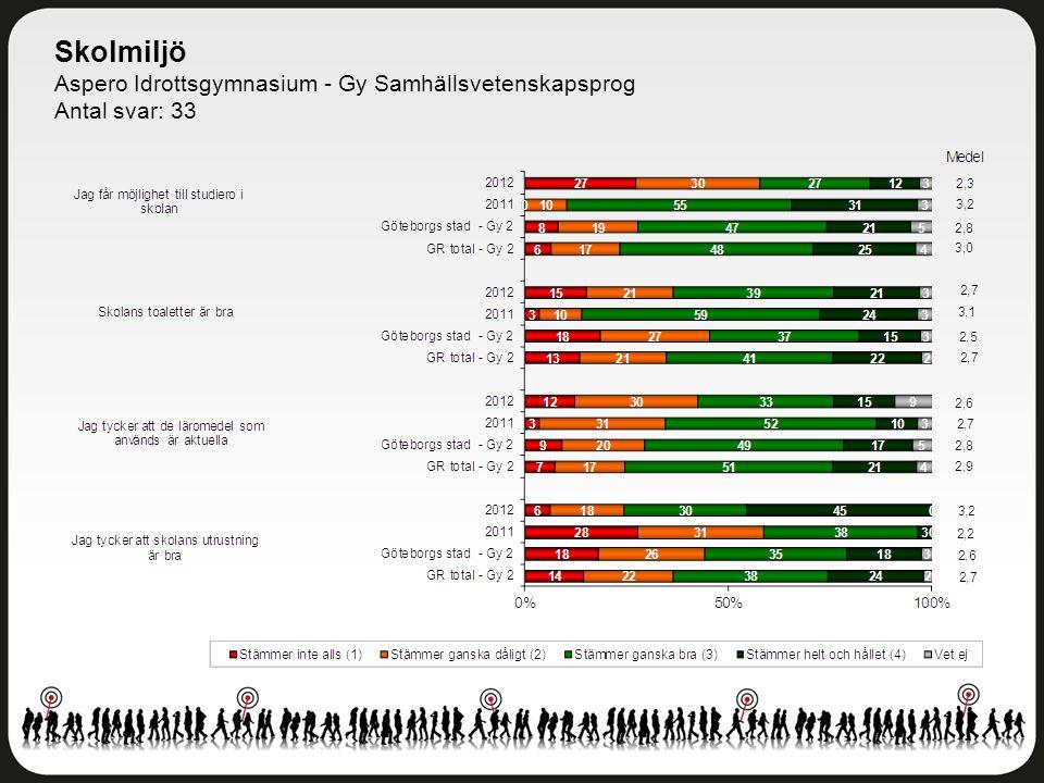 Skolmiljö Aspero Idrottsgymnasium - Gy Samhällsvetenskapsprog Antal svar: 33