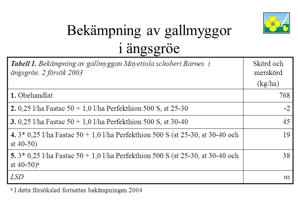 Bekämpning av gallmyggor i ängsgröe Tabell 1.