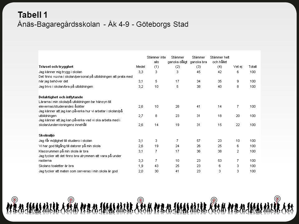 Tabell 1 Ånäs-Bagaregårdsskolan - Åk 4-9 - Göteborgs Stad
