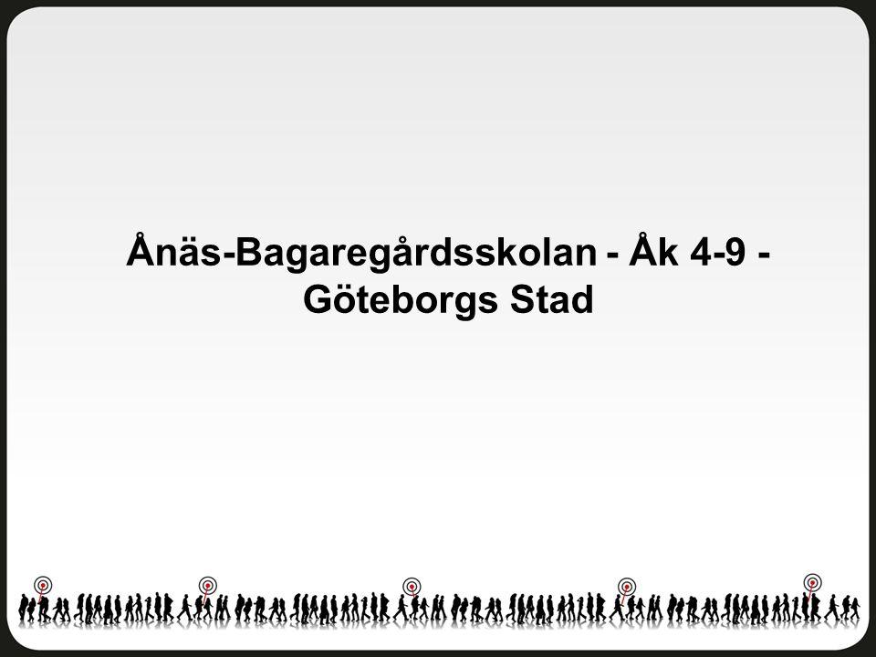 Helhetsintryck Ånäs-Bagaregårdsskolan - Åk 4-9 - Göteborgs Stad Antal svar: 88