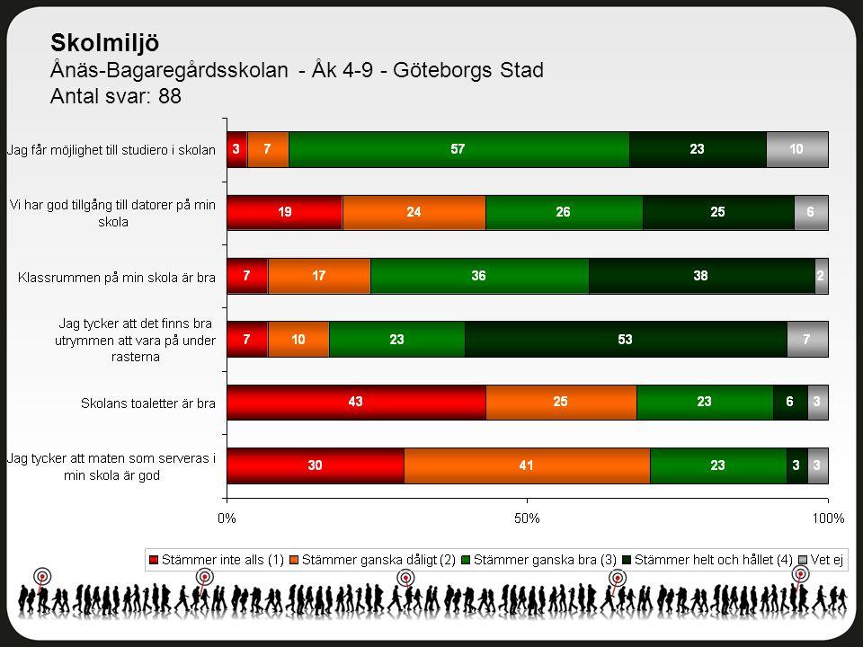 Skolmiljö Ånäs-Bagaregårdsskolan - Åk 4-9 - Göteborgs Stad Antal svar: 88