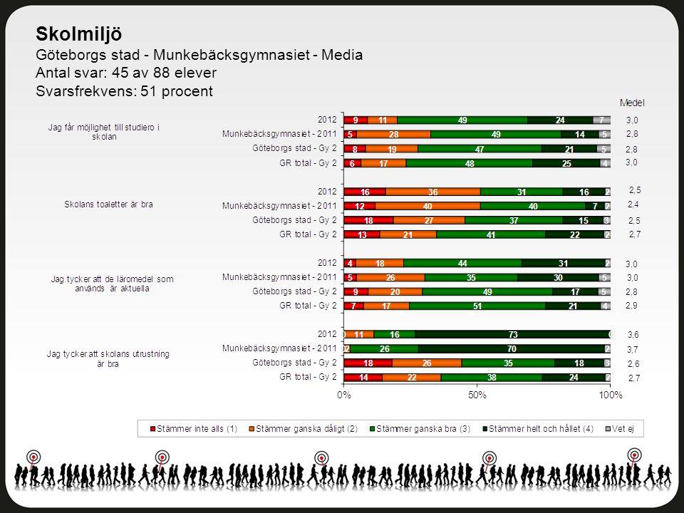 Skolmiljö Göteborgs stad - Munkebäcksgymnasiet - Media Antal svar: 45 av 88 elever Svarsfrekvens: 51 procent