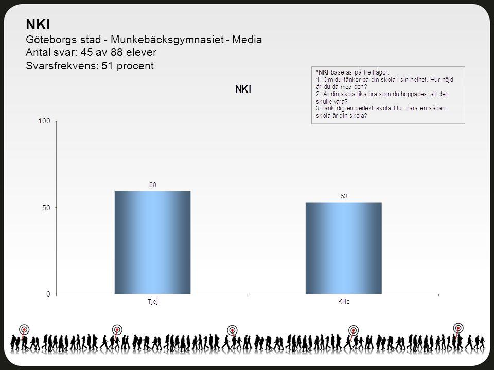 NKI Göteborgs stad - Munkebäcksgymnasiet - Media Antal svar: 45 av 88 elever Svarsfrekvens: 51 procent