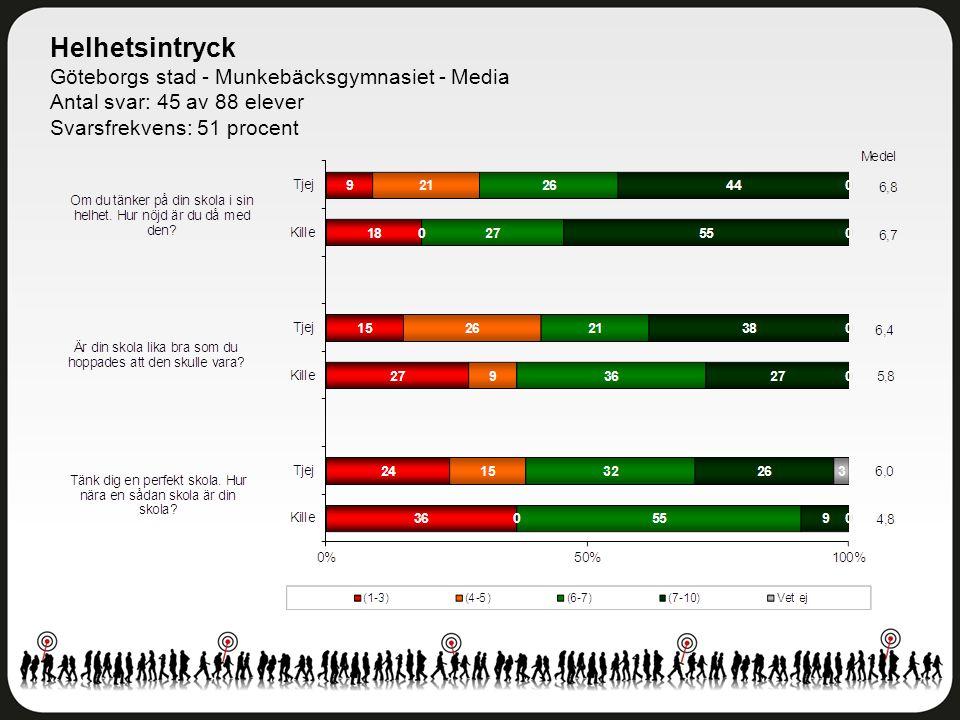 Helhetsintryck Göteborgs stad - Munkebäcksgymnasiet - Media Antal svar: 45 av 88 elever Svarsfrekvens: 51 procent