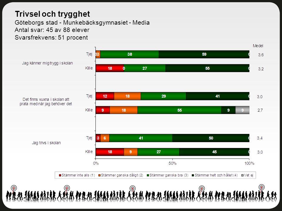 Trivsel och trygghet Göteborgs stad - Munkebäcksgymnasiet - Media Antal svar: 45 av 88 elever Svarsfrekvens: 51 procent