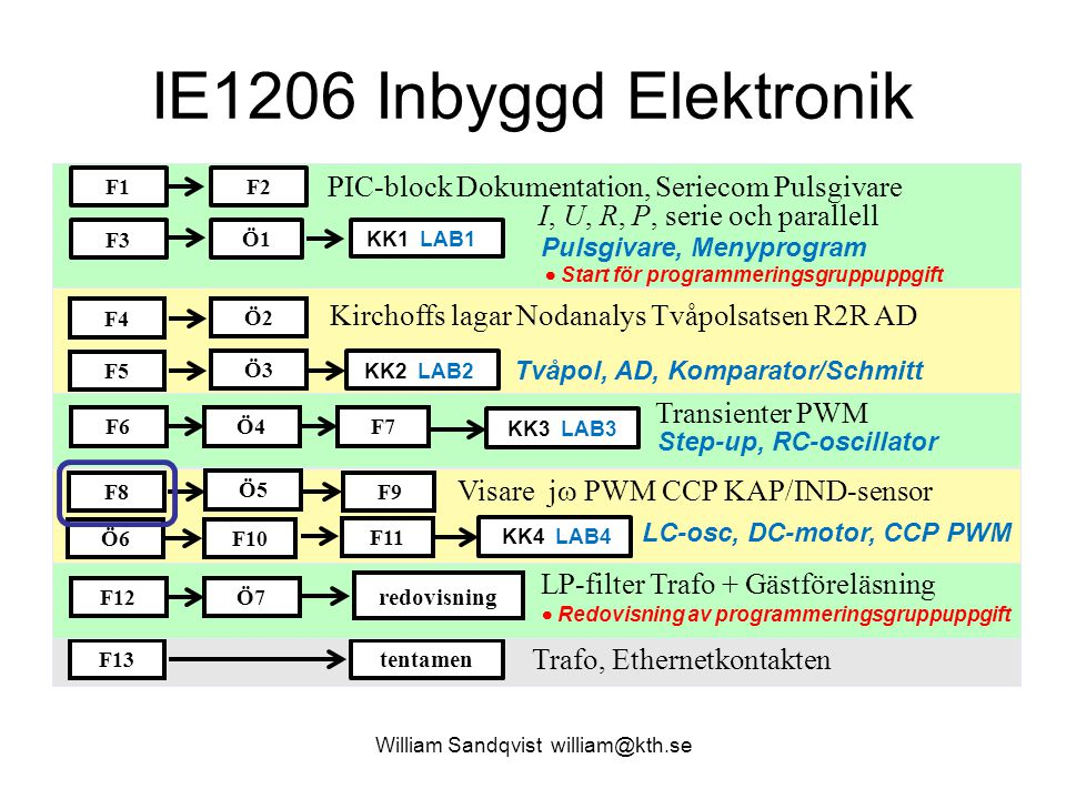 IE1206 Inbyggd Elektronik Transienter PWM Visare j  PWM CCP KAP/IND-sensor F1 F3 F6 F8 F2 Ö1 F9 Ö4F7 tentamen William Sandqvist william@kth.se PIC-bl
