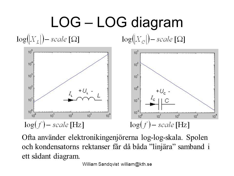 William Sandqvist william@kth.se LOG – LOG diagram Ofta använder elektronikingenjörerna log-log-skala. Spolen och kondensatorns rektanser får då båda