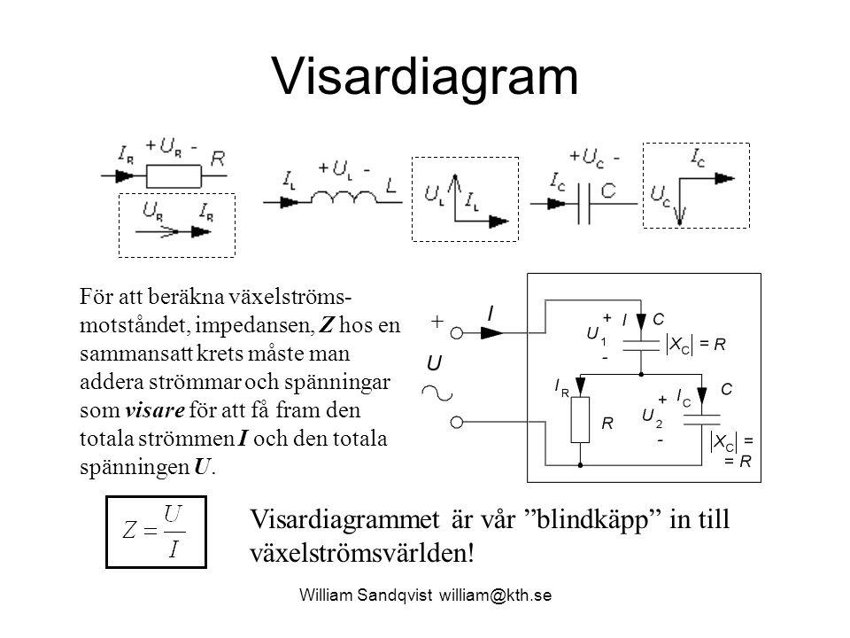 William Sandqvist william@kth.se Visardiagram För att beräkna växelströms- motståndet, impedansen, Z hos en sammansatt krets måste man addera strömmar
