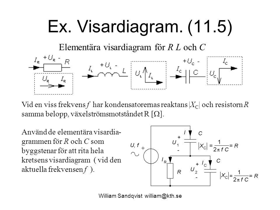 William Sandqvist william@kth.se Ex. Visardiagram. (11.5) Vid en viss frekvens f har kondensatorernas reaktans |X C | och resistorn R samma belopp, vä