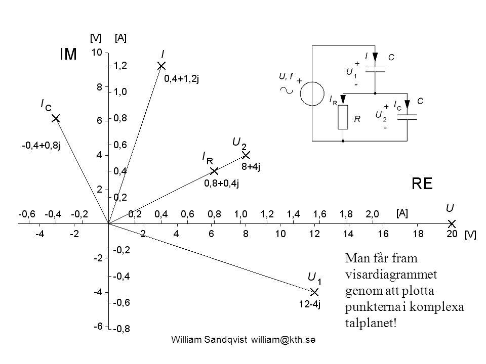 William Sandqvist william@kth.se Man får fram visardiagrammet genom att plotta punkterna i komplexa talplanet!