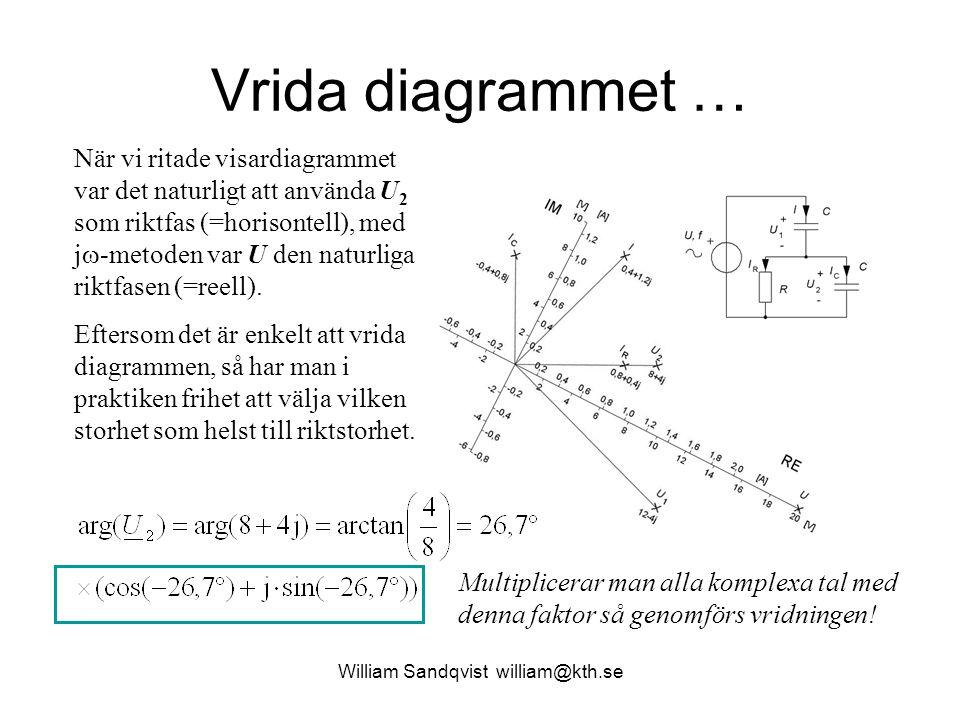William Sandqvist william@kth.se Vrida diagrammet … När vi ritade visardiagrammet var det naturligt att använda U 2 som riktfas (=horisontell), med j