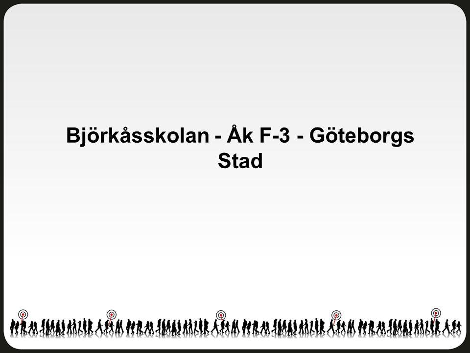 Fritidshem Björkåsskolan - Åk F-3 - Göteborgs Stad Antal svar: 75