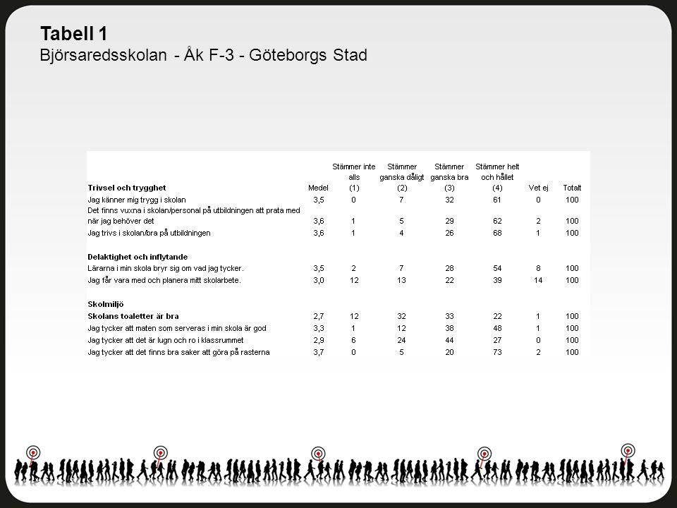 Tabell 1 Björsaredsskolan - Åk F-3 - Göteborgs Stad