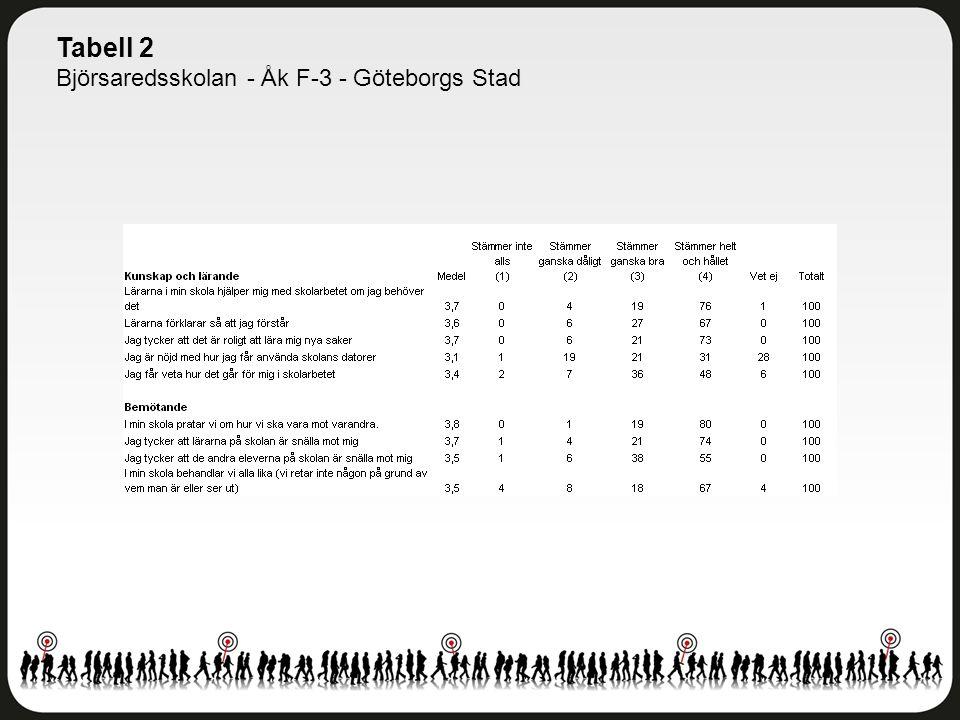 Tabell 2 Björsaredsskolan - Åk F-3 - Göteborgs Stad