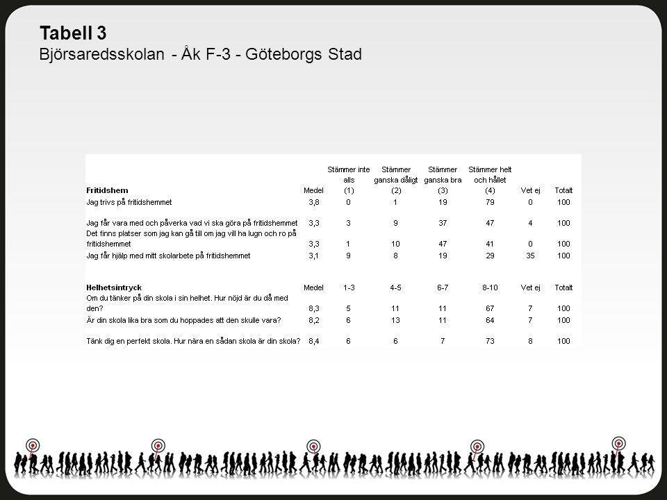 Tabell 3 Björsaredsskolan - Åk F-3 - Göteborgs Stad