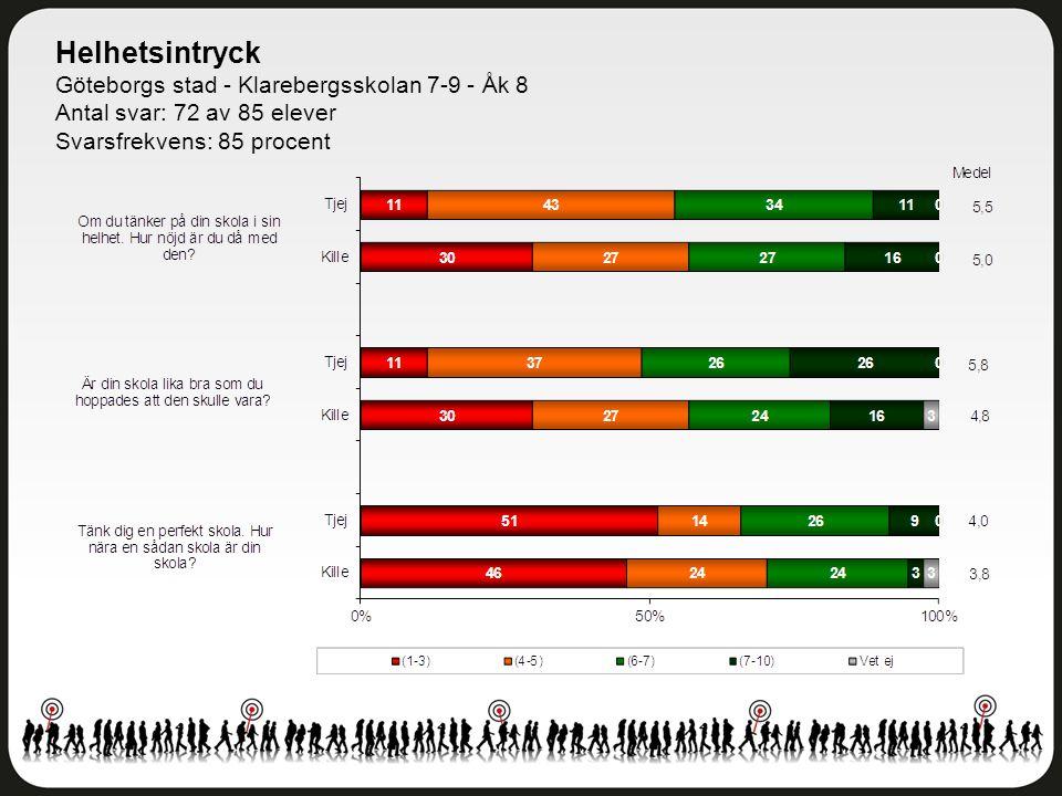Helhetsintryck Göteborgs stad - Klarebergsskolan 7-9 - Åk 8 Antal svar: 72 av 85 elever Svarsfrekvens: 85 procent
