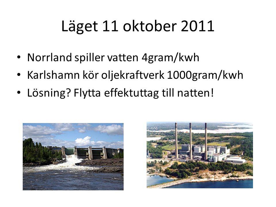 Läget 11 oktober 2011 Norrland spiller vatten 4gram/kwh Karlshamn kör oljekraftverk 1000gram/kwh Lösning? Flytta effektuttag till natten!
