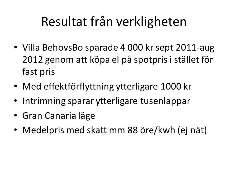 Resultat från verkligheten Villa BehovsBo sparade 4 000 kr sept 2011-aug 2012 genom att köpa el på spotpris i stället för fast pris Med effektförflytt