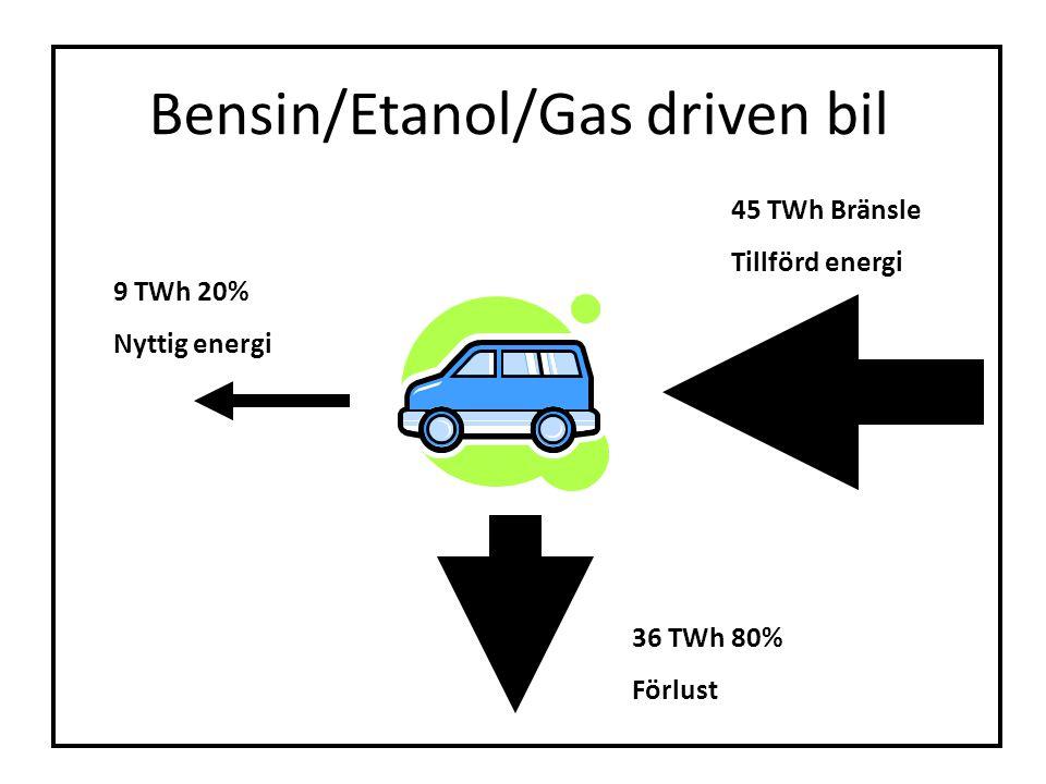 Bensin/Etanol/Gas driven bil 9 TWh 20% Nyttig energi 45 TWh Bränsle Tillförd energi 36 TWh 80% Förlust