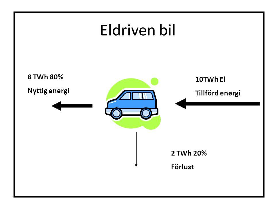 Eldriven bil 8 TWh 80% Nyttig energi 10TWh El Tillförd energi 2 TWh 20% Förlust