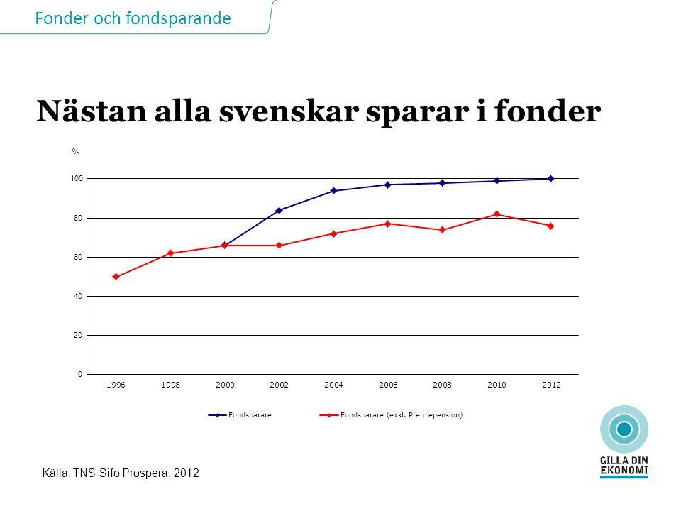 Nästan alla svenskar sparar i fonder Källa: TNS Sifo Prospera, 2012 %
