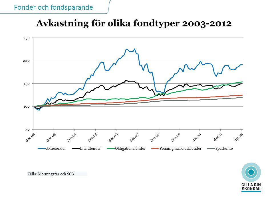 Fonder och fondsparande Avkastning för olika fondtyper 2003-2012 Källa: Morningstar och SCB