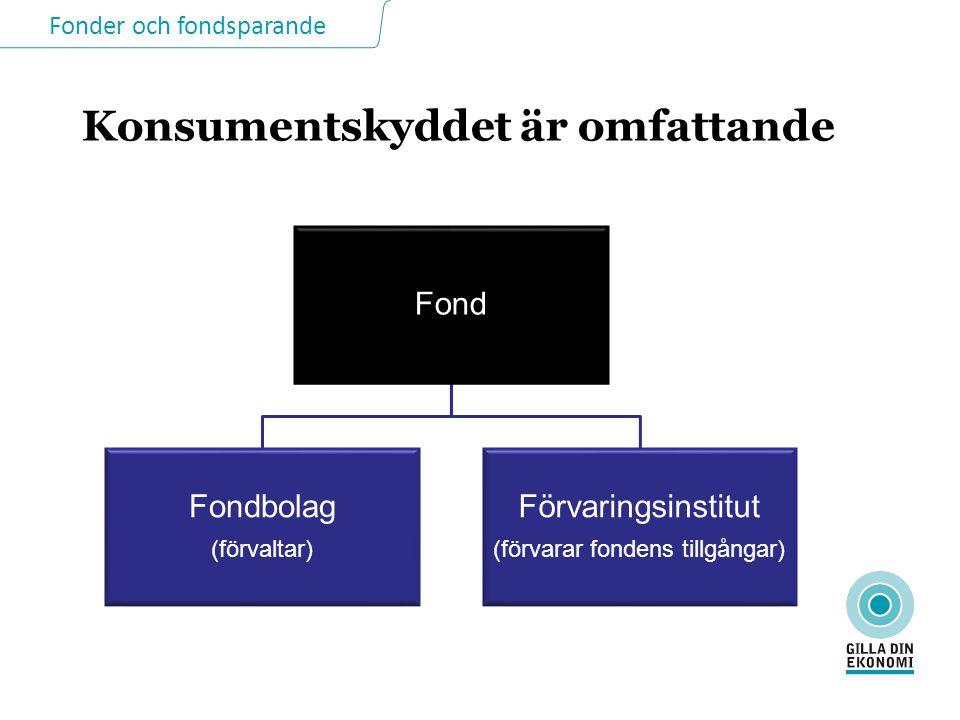 Fonder och fondsparande Konsumentskyddet är omfattande Fond Fondbolag (förvaltar) Förvaringsinstitut (förvarar fondens tillgångar)