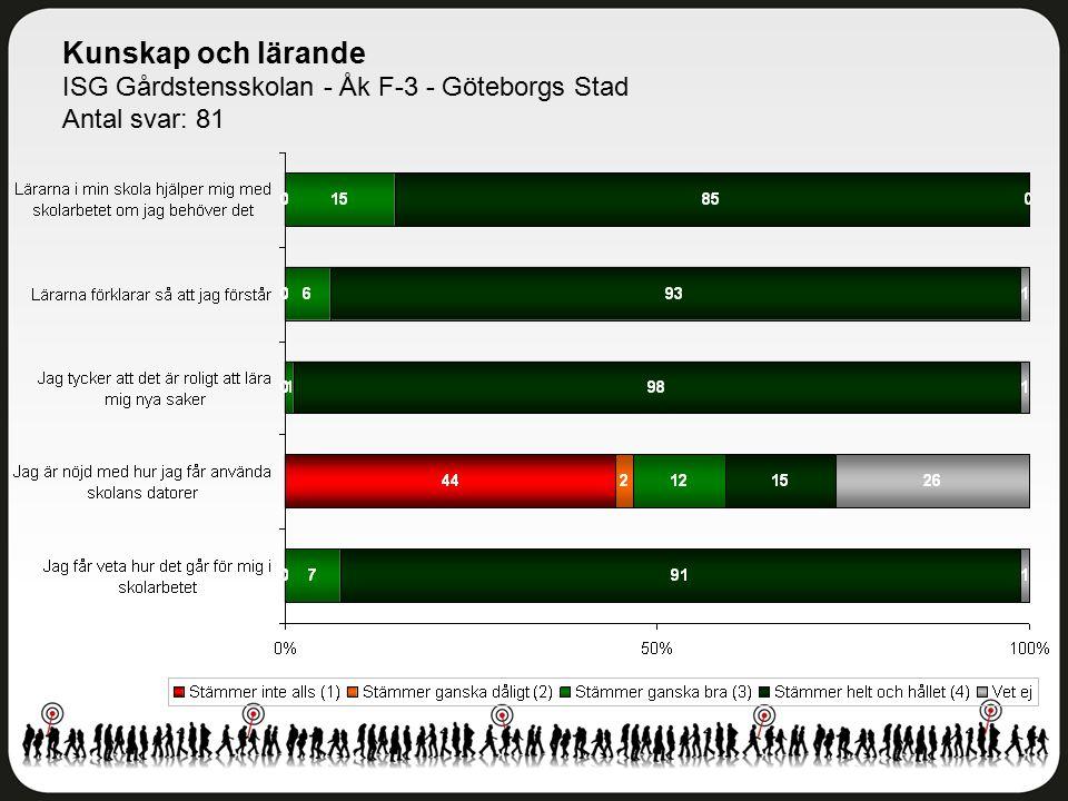 Kunskap och lärande ISG Gårdstensskolan - Åk F-3 - Göteborgs Stad Antal svar: 81