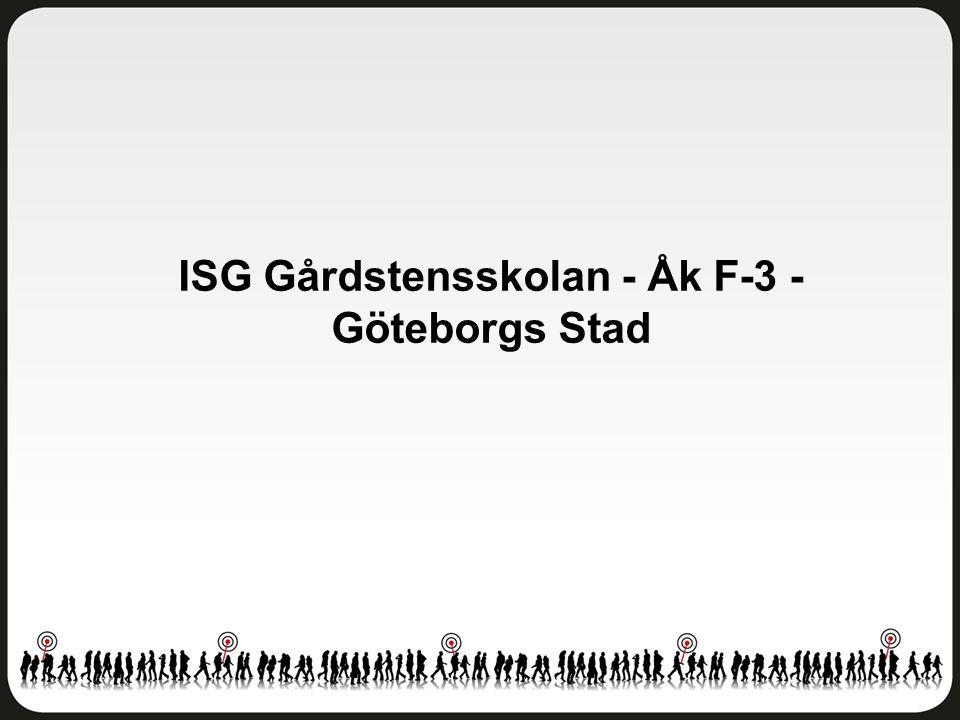Fritidshem ISG Gårdstensskolan - Åk F-3 - Göteborgs Stad Antal svar: 41