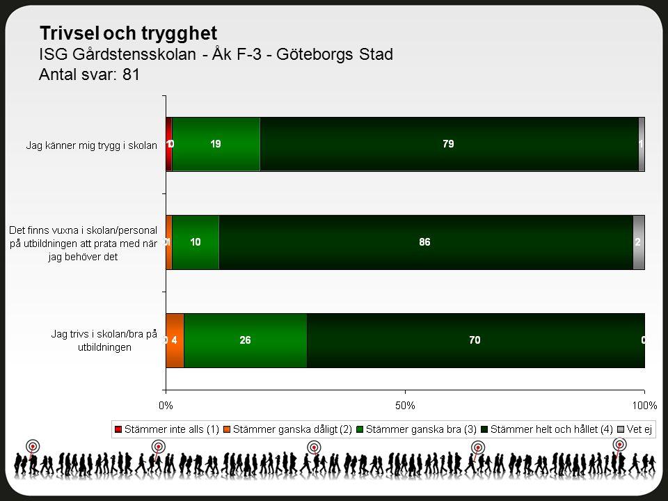 Trivsel och trygghet ISG Gårdstensskolan - Åk F-3 - Göteborgs Stad Antal svar: 81