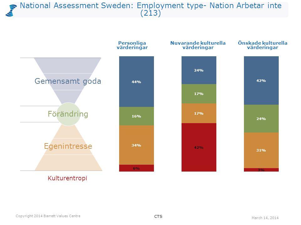 National Assessment Sweden: Employment type- Nation Arbetar inte (213) Antalet värderingar som kan vara begränsande valda av utvärderarna per nivå för Nuvarande kultur.