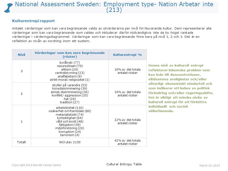 National Assessment Sweden: Employment type- Nation Arbetar inte (213) Röster: Nuvarande kulturRöster: Önskad kulturHopp arbetstillfällen4114110 ansvar för kommande generationer168468 välfungerande sjukvård207454 ekonomisk stabilitet438845 omsorg om de utsatta114837 långsiktighet64135 jämlikhet397233 omsorg om de äldre144329 engagemang63529 bevarande av naturen265428 välfungerande statsförvaltning63428 överkomliga bostadspriser53328 Ett värderingshopp inträffar när det är fler röster för en värdering gällande Önskad kultur än för en värdering gällande Nuvarande kultur.