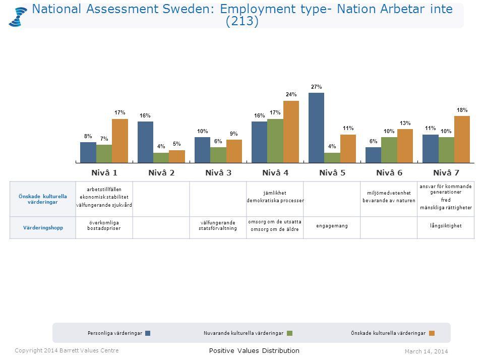 National Assessment Sweden: Employment type- Nation Arbetar inte (213) Personliga värderingarNuvarande kulturella värderingarÖnskade kulturella värder