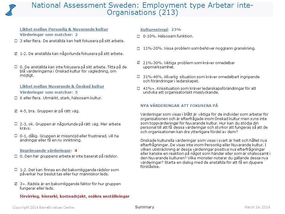National Assessment Sweden: Employment type Arbetar inte- Organisations (213) ansvar 704(I) lagarbete 664(R) engagemang 535(I) humor/ glädje 525(O) förvirring (L) 503(O) hierarki (L) 483(O) kostnadsjakt (L) 461(O) samarbete 465(R) osäkra anställningar (L) 451(O) effektivitet 413(O) anställdas hälsa 1091(O) humor/ glädje 765(O) ansvar 754(I) erkännande av anställda 622(R) lagarbete 624(R) effektivitet 563(O) engagemang 555(I) kvalitet 553(O) ekonomisk stabilitet 541(O) anpassningsbarhet 524(I) Values Plot March 14, 2014 Copyright 2014 Barrett Values Centre I = Individuell R = Relationsvärdering Understruket med svart = PV & CC Orange = PV, CC & DC Orange = CC & DC Blå = PV & DC P = Positiv L = Möjligtvis begränsande (vit cirkel) O = Organisationsvärdering S = Samhällsvärdering Värderingar som matchar PV - CC 2 CC - DC 5 PV - DC 2 Kulturentropi: Nuvarande kultur 23% humor/ glädje 1035(I) familj 942(R) ärlighet 775(I) medkänsla 747(R) ansvar 674(I) vänskap 652(R) rättvisa 585(R) tar ansvar 584(R) omtanke 562(R) kreativitet 525(I) respekt 522(R) NivåPersonliga värderingar (PV)Nuvarande kulturella värderingar (CC)Önskade kulturella värderingar (DC) 7 6 5 4 3 2 1 IRS (P)=4-7-0 IRS (L)=0-0-0IROS (P)=2-2-2-0 IROS (L)=0-0-4-0IROS (P)=3-2-5-0 IROS (L)=0-0-0-0