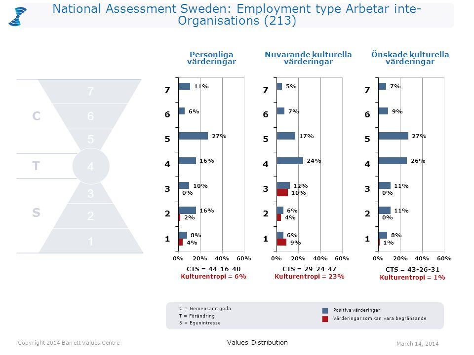 National Assessment Sweden: Employment type Arbetar inte- Organisations (213) CTS = 44-16-40 Kulturentropi = 6% CTS = 29-24-47 Kulturentropi = 23% Personliga värderingar CTS = 43-26-31 Kulturentropi = 1% Values Distribution March 14, 2014 Copyright 2014 Barrett Values Centre Positiva värderingar Värderingar som kan vara begränsande Nuvarande kulturella värderingar Önskade kulturella värderingar C T S 2 1 3 4 5 6 7 C = Gemensamt goda T = Förändring S = Egenintresse