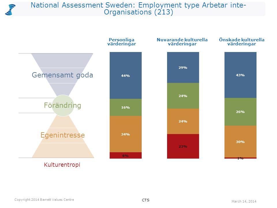National Assessment Sweden: Employment type Arbetar inte- Organisations (213) Antalet värderingar som kan vara begränsande valda av utvärderarna per nivå för Nuvarande kultur.