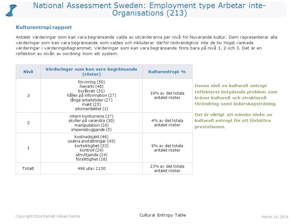National Assessment Sweden: Employment type Arbetar inte- Organisations (213) Röster: Nuvarande kulturRöster: Önskad kulturHopp anställdas hälsa4010969 erkännande av anställda266236 medarbetarengagemang164428 coaching/ mentorskap164226 humor/ glädje527624 jämlikhet275124 gemensam vision214423 långsiktighet123523 ekonomisk stabilitet325422 öppen kommunikation244622 respekt143622 Ett värderingshopp inträffar när det är fler röster för en värdering gällande Önskad kultur än för en värdering gällande Nuvarande kultur.