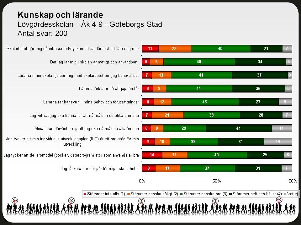 Kunskap och lärande Lövgärdesskolan - Åk 4-9 - Göteborgs Stad Antal svar: 200
