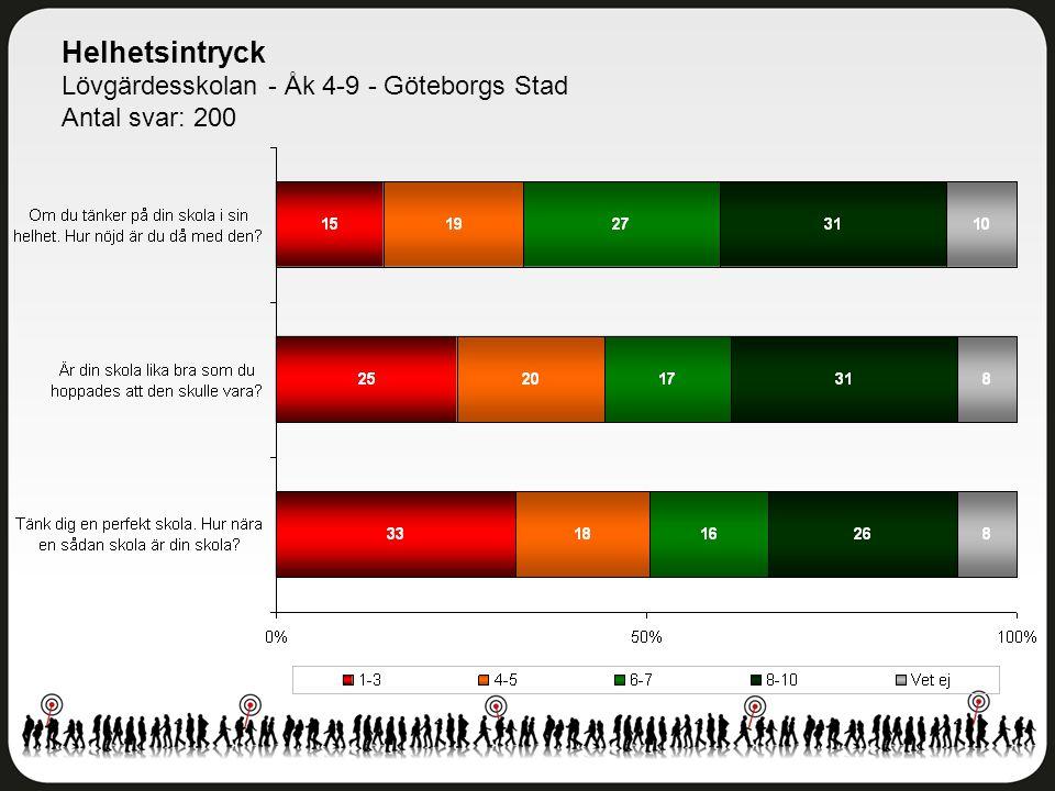 Helhetsintryck Lövgärdesskolan - Åk 4-9 - Göteborgs Stad Antal svar: 200