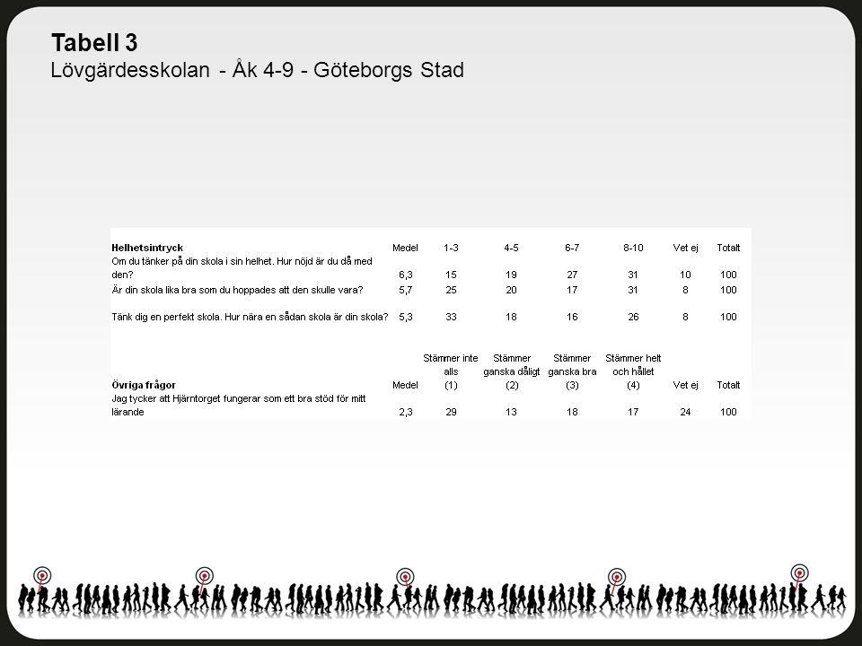 Tabell 3 Lövgärdesskolan - Åk 4-9 - Göteborgs Stad