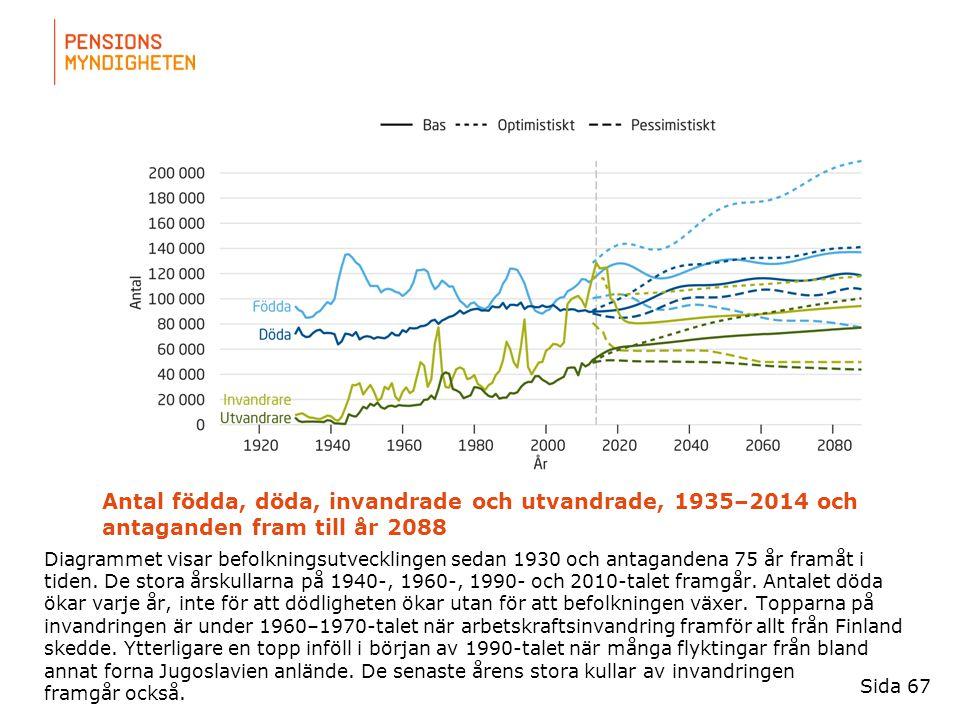 För att uppdatera sidfotstexten, gå till menyfliken: Infoga | Sidhuvud och sidfot. Antal födda, döda, invandrade och utvandrade, 1935–2014 och antagan