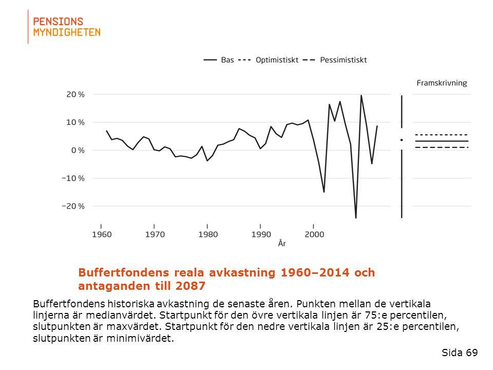 För att uppdatera sidfotstexten, gå till menyfliken: Infoga | Sidhuvud och sidfot. Buffertfondens reala avkastning 1960–2014 och antaganden till 2087