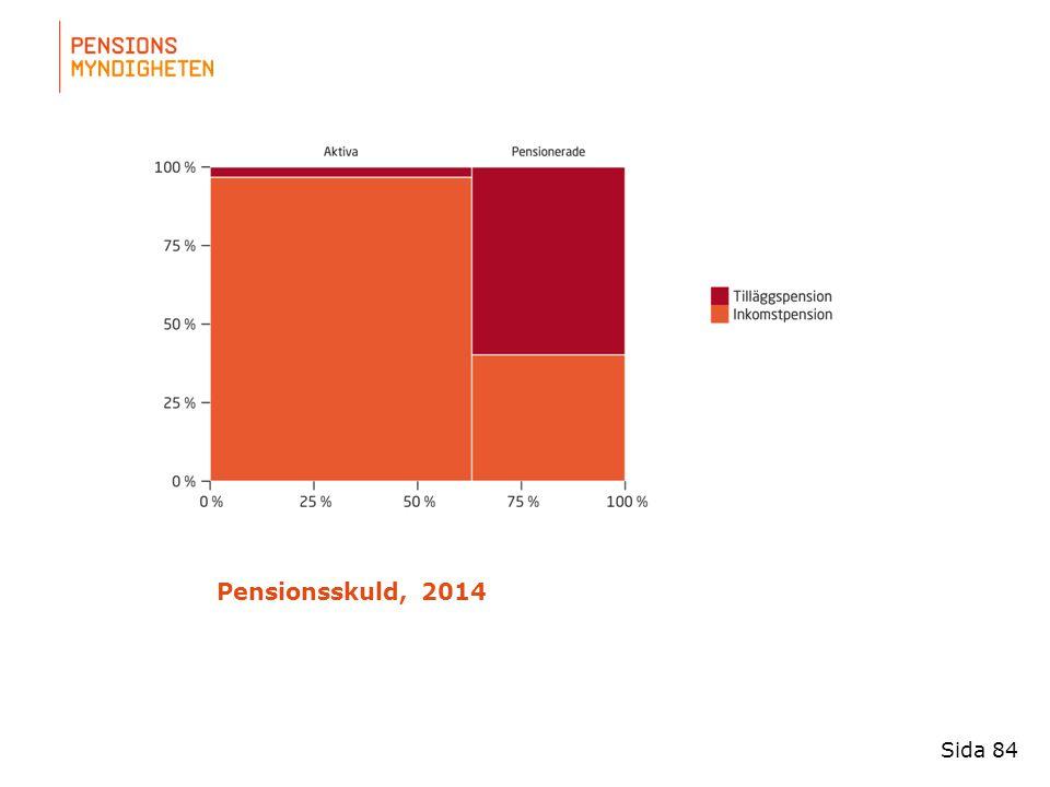 För att uppdatera sidfotstexten, gå till menyfliken: Infoga | Sidhuvud och sidfot. Pensionsskuld, 2014 Sida 84